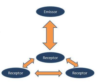 Novos paradigmas na comunicação