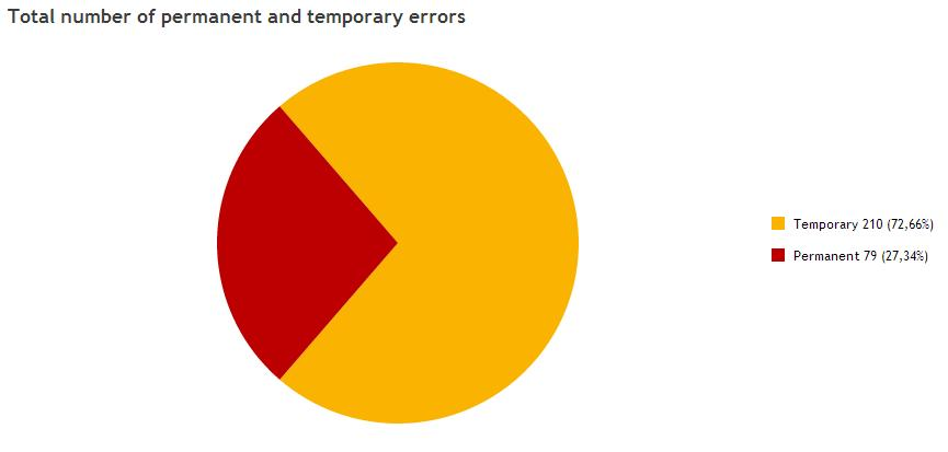 See the difference between temporary and permanent errors in email