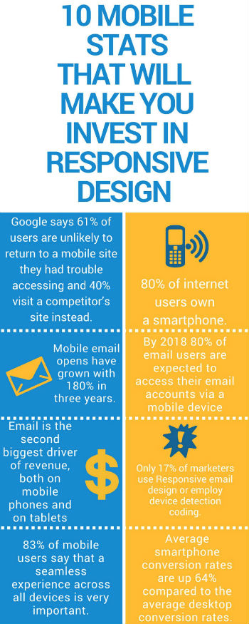 Mobile stats that will make you invest in responsiv design